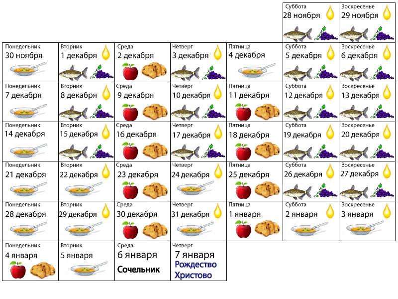 питание в период жиросжигания